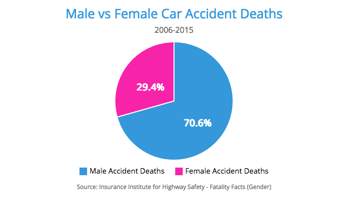 car accidents male female