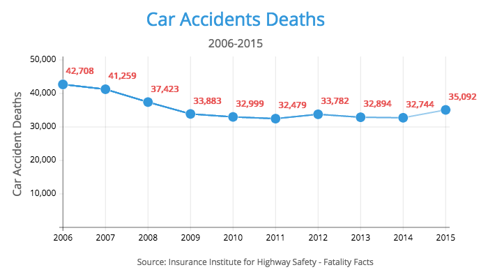 car accidents total deaths