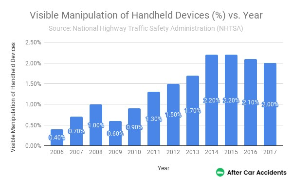 Manipulation of Handheld Devices by Year