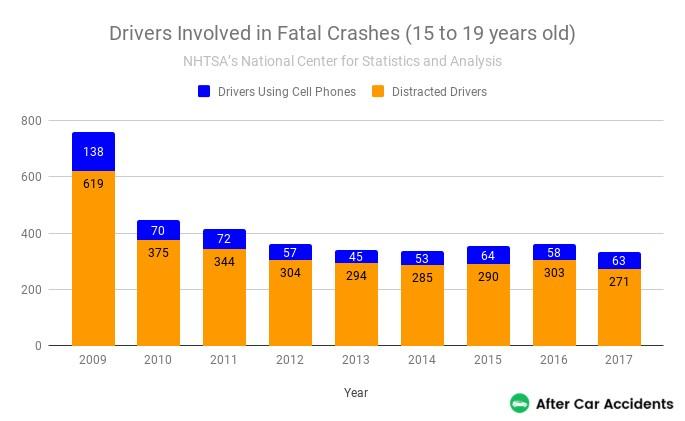Teen Drivers Fatal Crashes