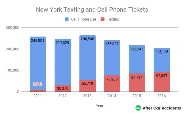 New York Texting and Cell PHone Tickets