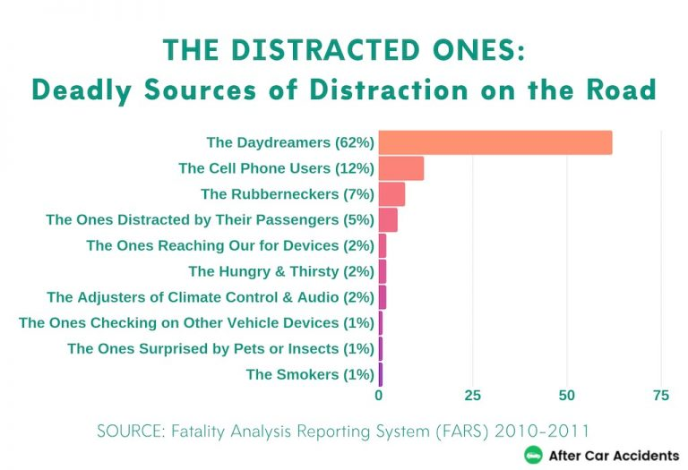 Deadly Sources of Distraction on the Road