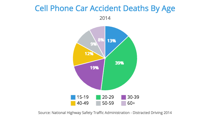 cell phone accidents age statistics