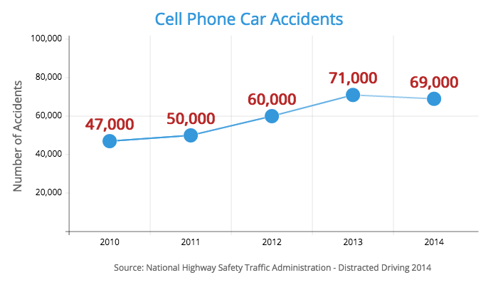 cell phone car accident statistics