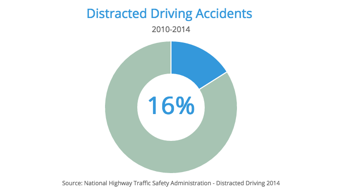 car accidents distraction percentage
