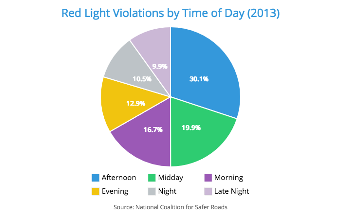 car accidents red light time statistics