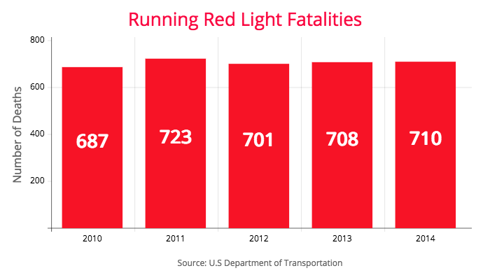 ar accidents red light statistics