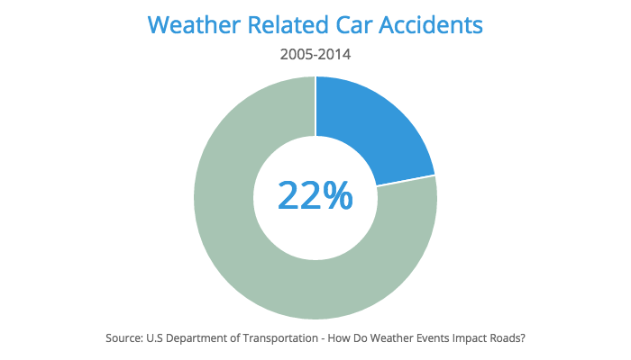 car accidents weather statistics