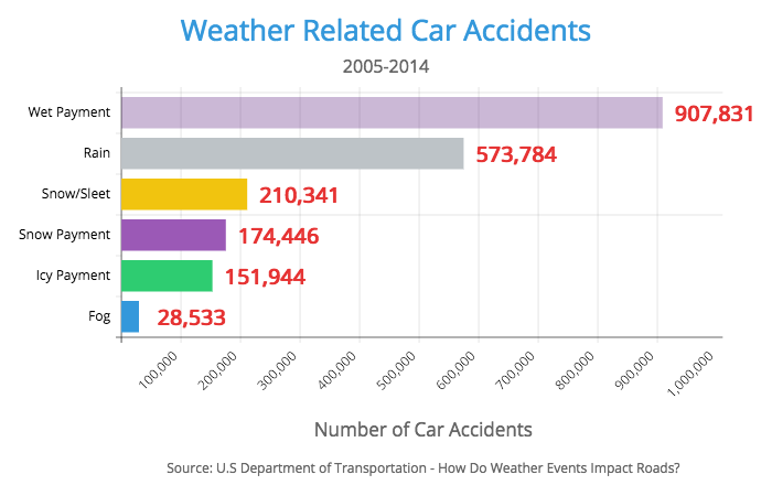 car accidents weather type statistics