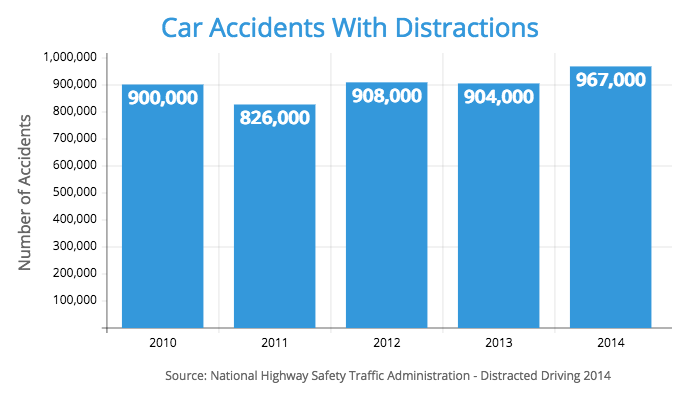 car accidents distraction statistics